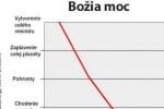 Božský graf